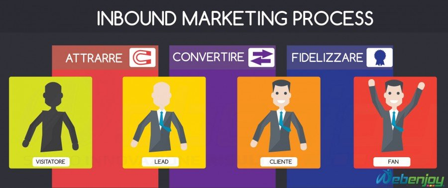 PROCESSO-INBOUND-MARKETING